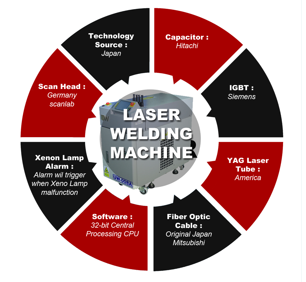Laser Welding Machine Malaysia Tecxin Industry Sdn Bhd Diagram Types Of